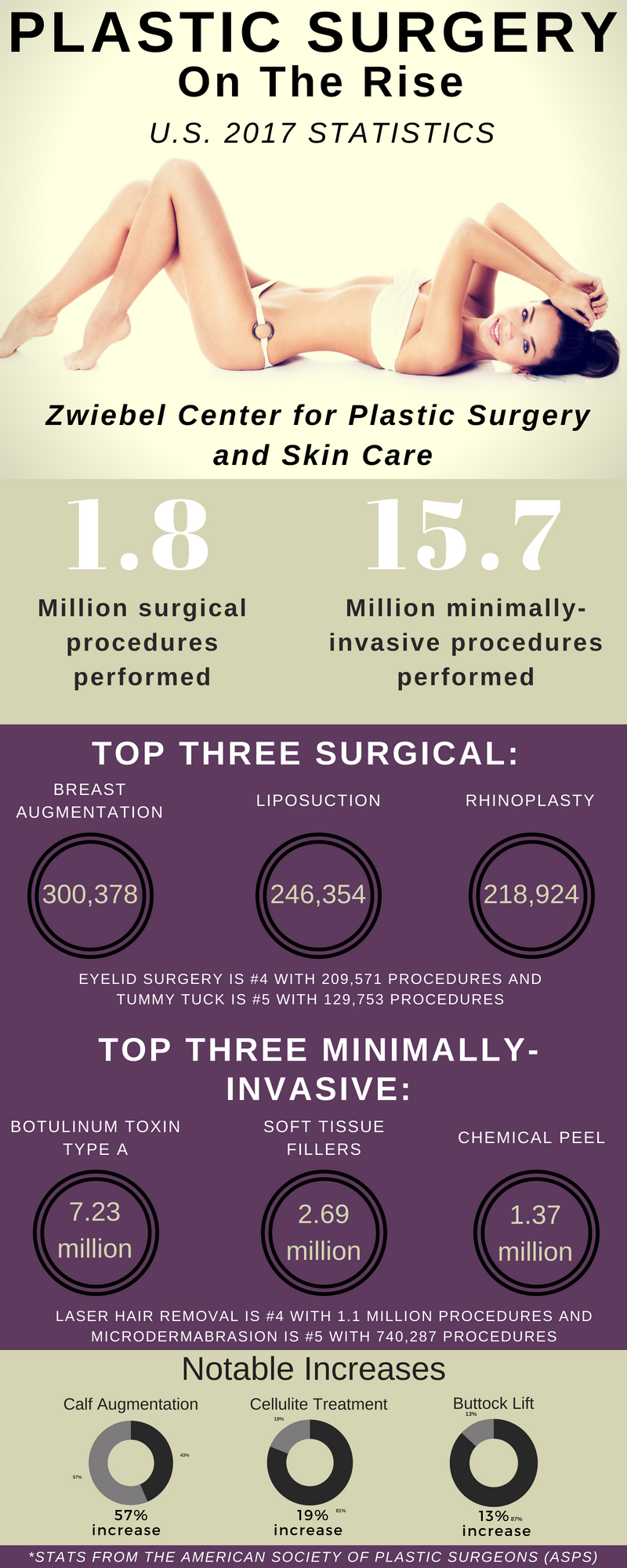 u.s. plastic surgery stats 2017 denver highlands ranch plastic surgery