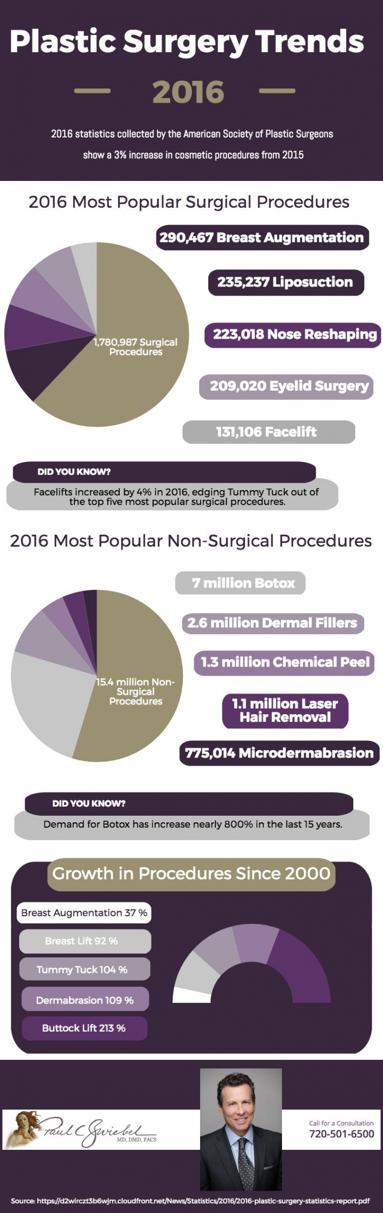 2016 Plastic Surgery Trends